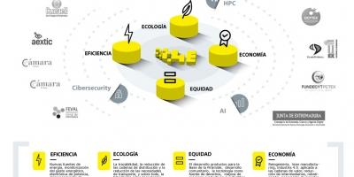 Presentado el Digital Innovation Hub de Extremadura